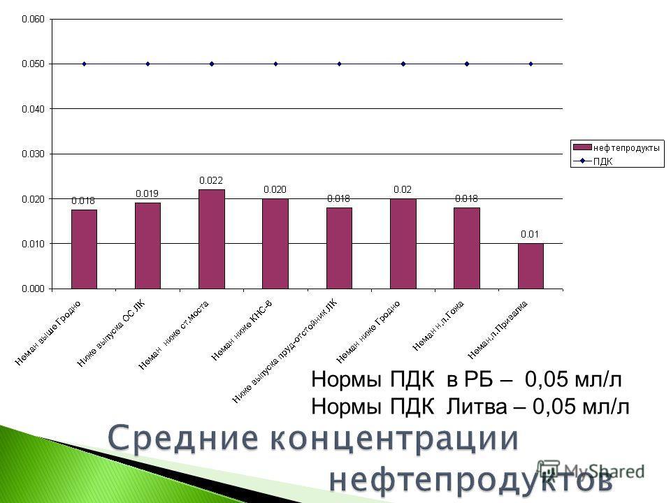 Нормы ПДК в РБ – 0,05 мл/л Нормы ПДК Литва – 0,05 мл/л