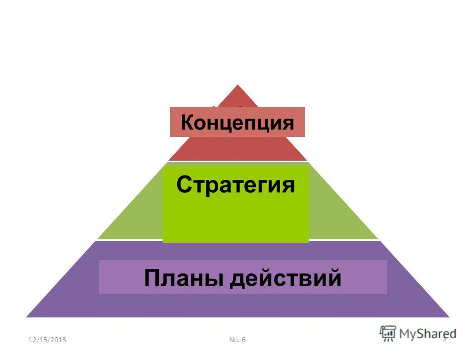 12/15/2013No. 62 Vision Strategy Action Plans Стратегия Планы действий Концепция