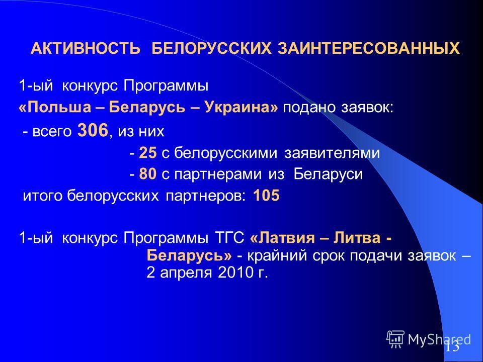 АКТИВНОСТЬ БЕЛОРУССКИХ ЗАИНТЕРЕСОВАННЫХ 1-ый конкурс Программы «Польша – Беларусь – Украина» подано заявок: - всего 306, из них - 25 c белорусскими заявителями - 80 с партнерами из Беларуси итого белорусских партнеров: 105 1-ый конкурс Программы ТГС