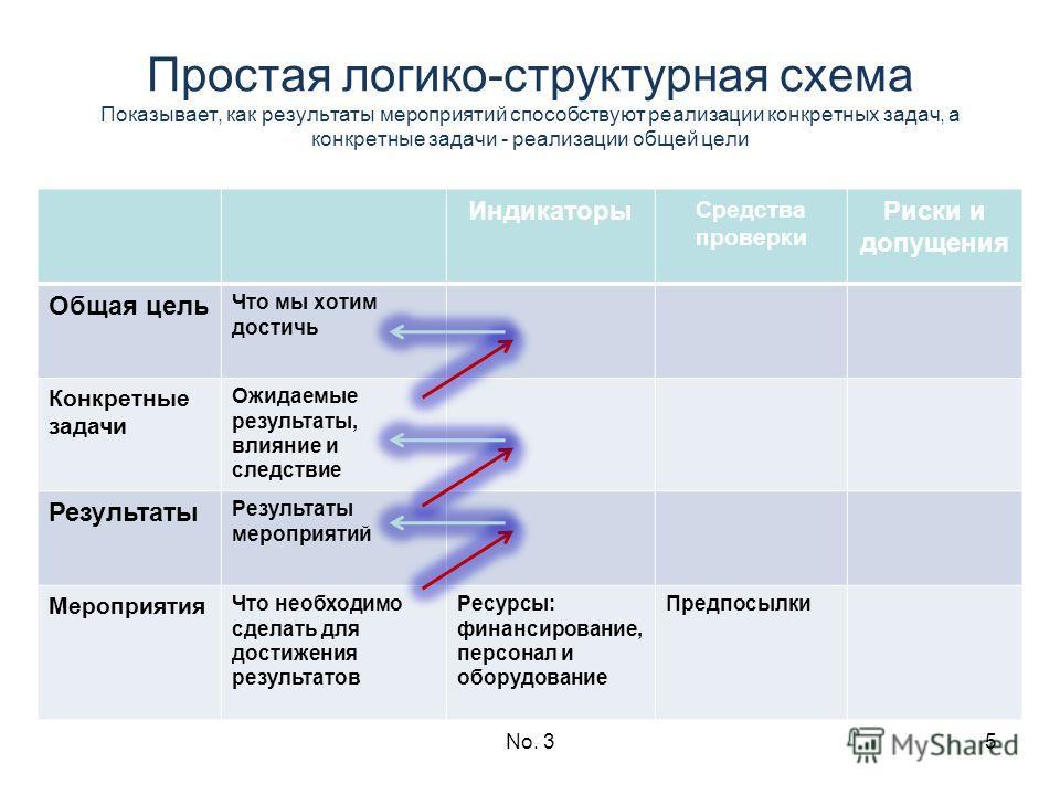 No. 35 Простая логико-структурная схема Показывает, как результаты мероприятий способствуют реализации конкретных задач, а конкретные задачи - реализации общей цели Индикаторы Средства проверки Риски и допущения Общая цель Что мы хотим достичь Конкре