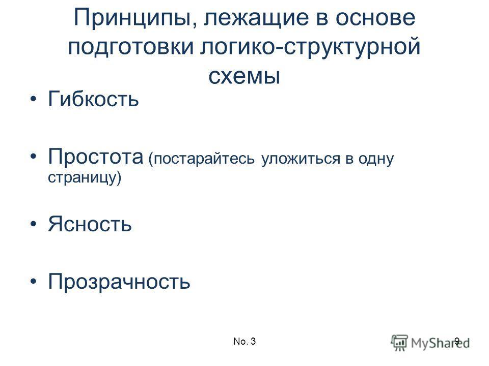 No. 39 Принципы, лежащие в основе подготовки логико-структурной схемы Гибкость Простота (постарайтесь уложиться в одну страницу) Ясность Прозрачность