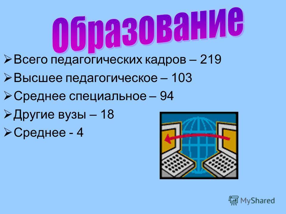 Всего педагогических кадров – 219 Высшее педагогическое – 103 Среднее специальное – 94 Другие вузы – 18 Среднее - 4