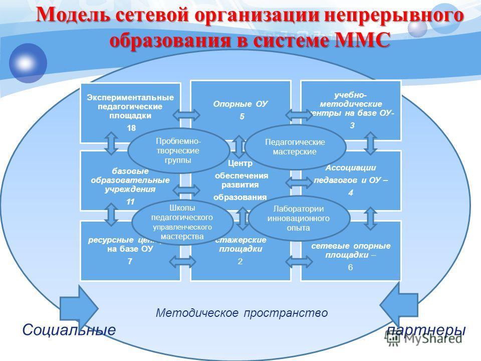 Модель сетевой организации непрерывного образования в системе ММС Методическое пространство Социальные партнеры Экспериментальные педагогические площадки 18 Опорные ОУ 5 учебно- методические центры на базе ОУ- 3 базовые образовательные учреждения 11