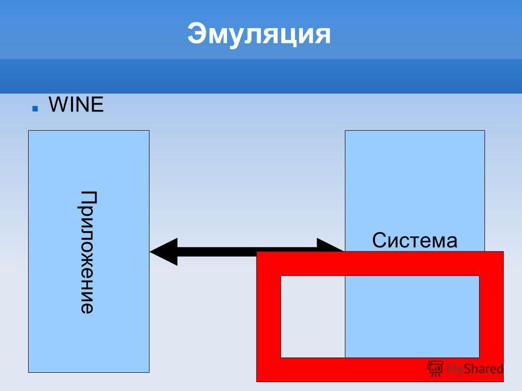Эмуляция WINE Приложение Система Linux