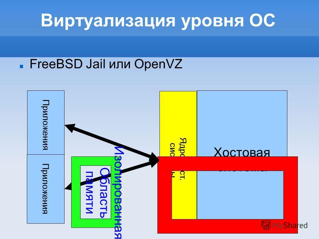 Виртуализация уровня ОС FreeBSD Jail или OpenVZ Приложения Хостовая система Ядро хост. системы Приложения Изолированная Область памяти