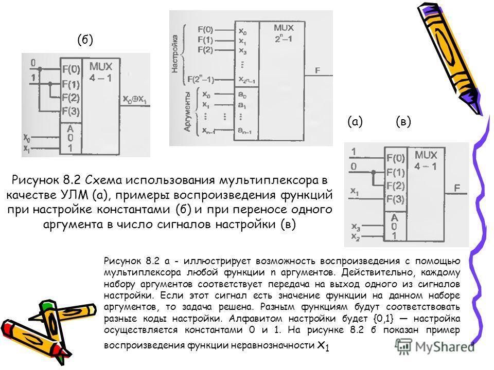 Рисунок 8.2 Схема использования мультиплексора в качестве УЛМ (а), примеры воспроизведения функций при настройке константами (б) и при переносе одного аргумента в число сигналов настройки (в) (а) (б) (в) Рисунок 8.2 а - иллюстрирует возможность воспр