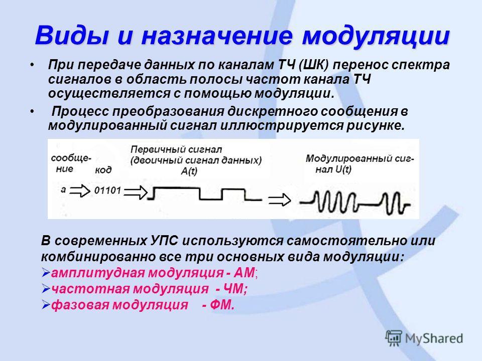 Виды и назначение модуляции При передаче данных по каналам ТЧ (ШК) перенос спектра сигналов в область полосы частот канала ТЧ осуществляется с помощью модуляции. Процесс преобразования дискретного сообщения в модулированный сигнал иллюстрируется рису