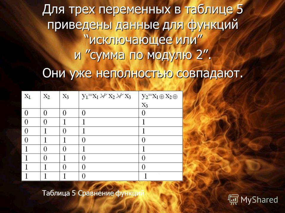 Для трех переменных в таблице 5 приведены данные для функций исключающее или и сумма по модулю 2. Они уже неполностью совпадают. Таблица 5 Сравнение функций