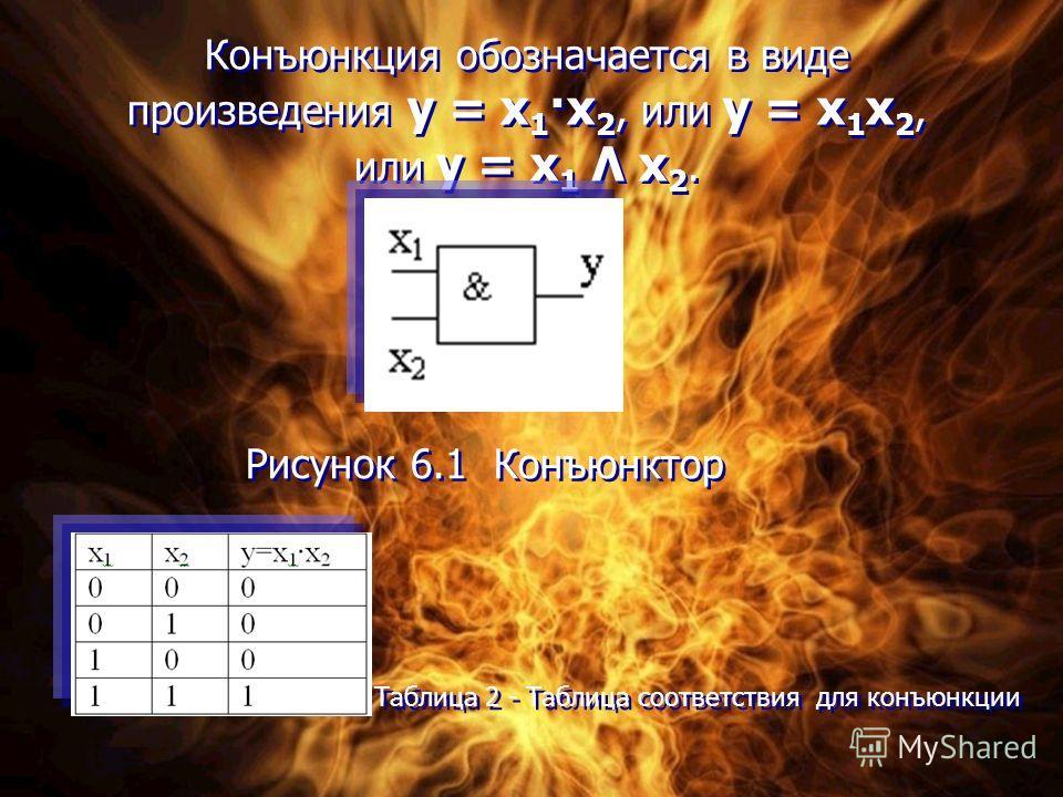 Конъюнкция обозначается в виде произведения у = х 1 ·х 2, или у = х 1 х 2, или у = х 1 Λ х 2. Конъюнкция обозначается в виде произведения у = х 1 ·х 2, или у = х 1 х 2, или у = х 1 Λ х 2. Рисунок 6.1 Конъюнктор Таблица 2 - Таблица соответствия для ко