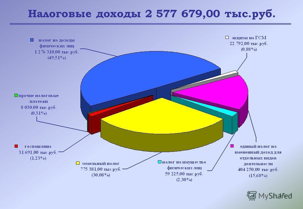 17 Налоговые доходы 2 577 679,00 тыс.руб.