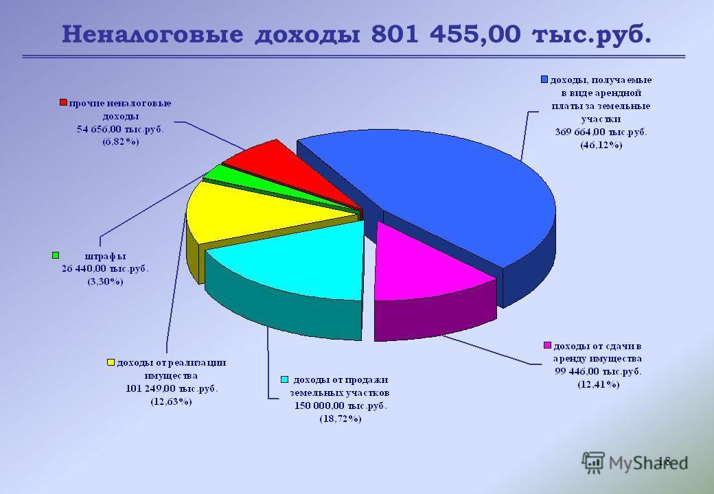 18 Неналоговые доходы 801 455,00 тыс.руб.