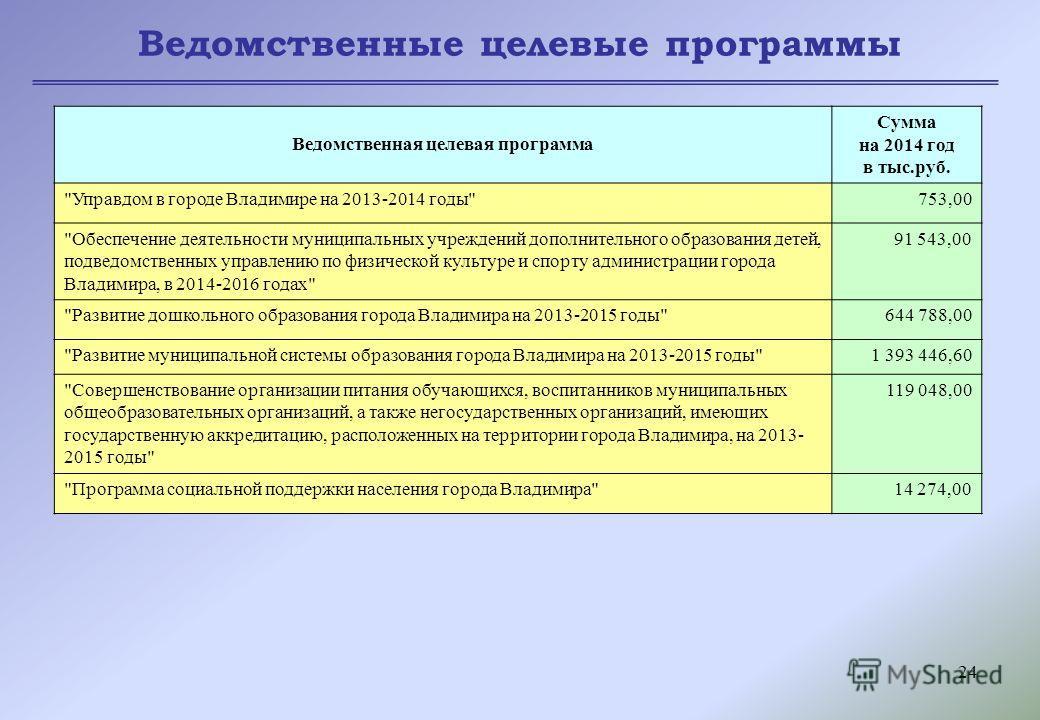 24 Ведомственные целевые программы Ведомственная целевая программа Сумма на 2014 год в тыс.руб.