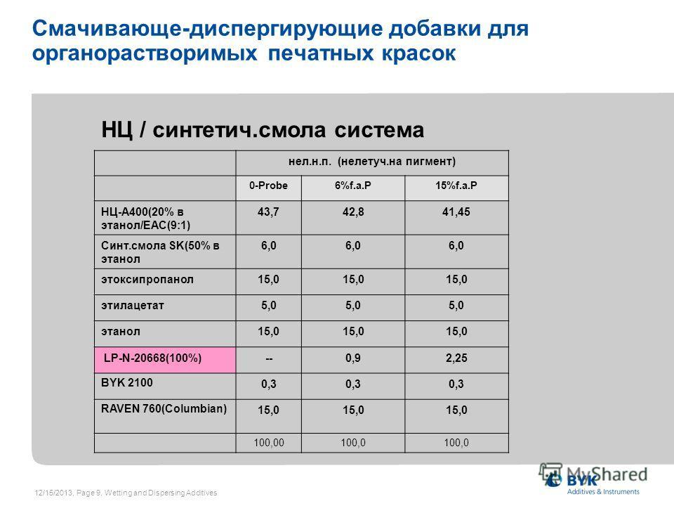 12/15/2013, Page 9, Wetting and Dispersing Additives Смачивающе-диспергирующие добавки для органорастворимых печатных красок НЦ / синтетич.смола система нел.н.п. (нелетуч.на пигмент) 0-Probe6%f.a.P15%f.a.P НЦ-A400(20% в этанол/EAC(9:1) 43,742,841,45
