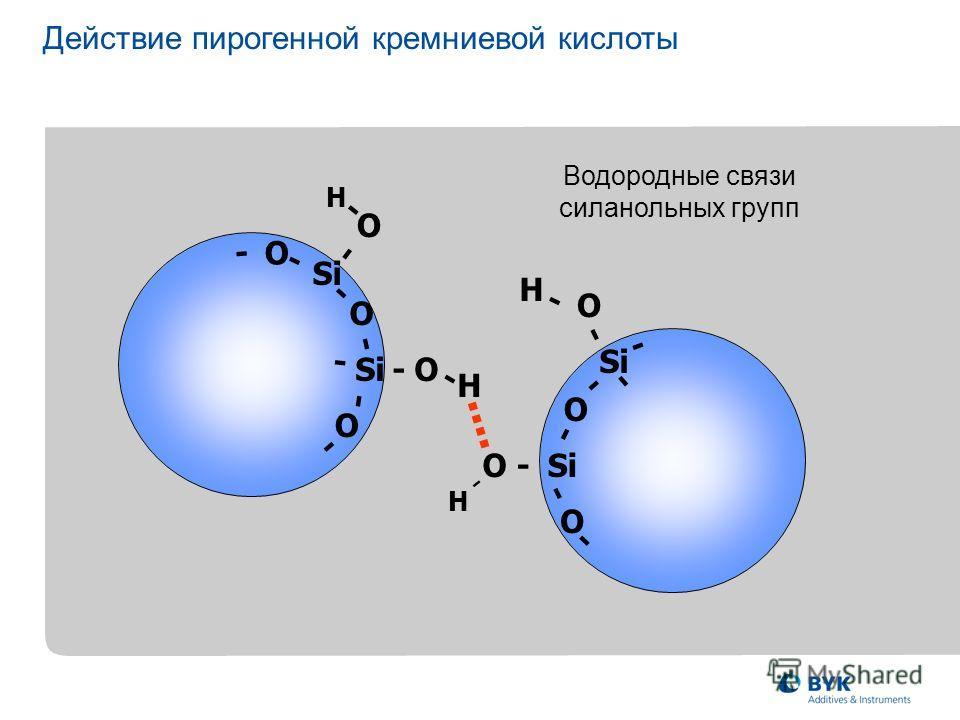 .... Водородные связи силанольных групп SiO - O O Si H - - - O - - - - - - H H O- O O - - - - - - O O - - - - H Действие пирогенной кремниевой кислоты