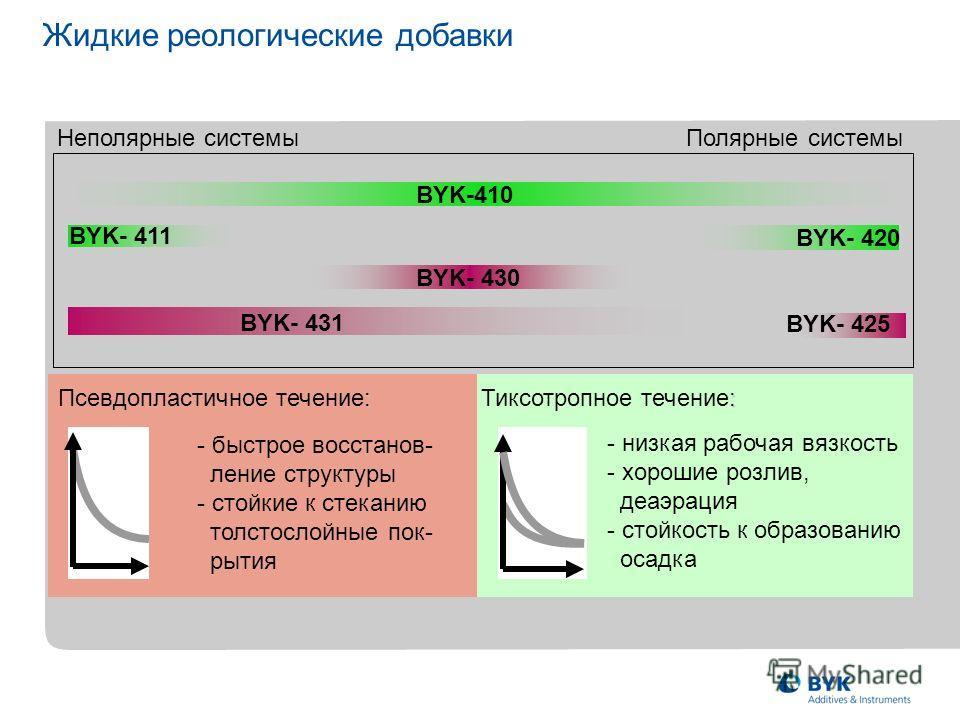 Жидкие реологические добавки BYK-410 BYK- 411 BYK- 420 BYK- 430 BYK- 431 BYK- 425 Неполярные системы Полярные системы : Pseudoplastic flow -Main advantage: - быстрое восстанов- ление структуры - стойкие к стеканию толстослойные пок- рытия - низкая ра