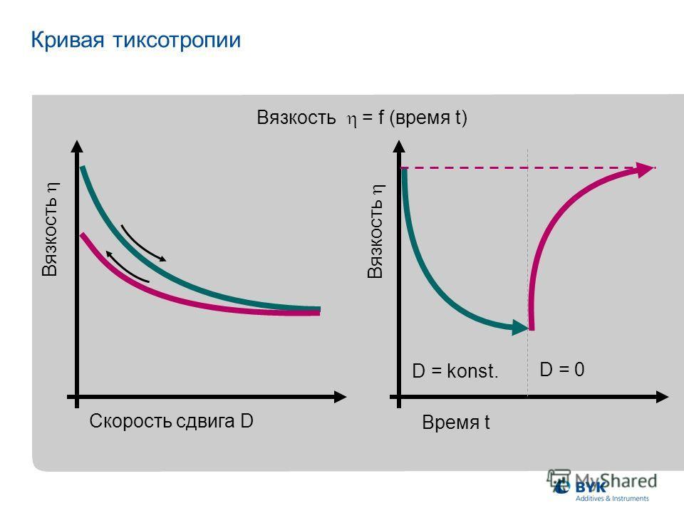 Вязкость Вязкость = f (время t) Кривая тиксотропии Время t Вязкость D = konst. D = 0