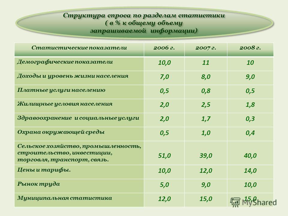 Статистические показатели2006 г.2007 г.2008 г. Демографические показатели 10,01110 Доходы и уровень жизни населения 7,08,09,0 Платные услуги населению 0,50,80,5 Жилищные условия населения 2,02,51,8 Здравоохранение и социальные услуги 2,01,70,3 Охрана
