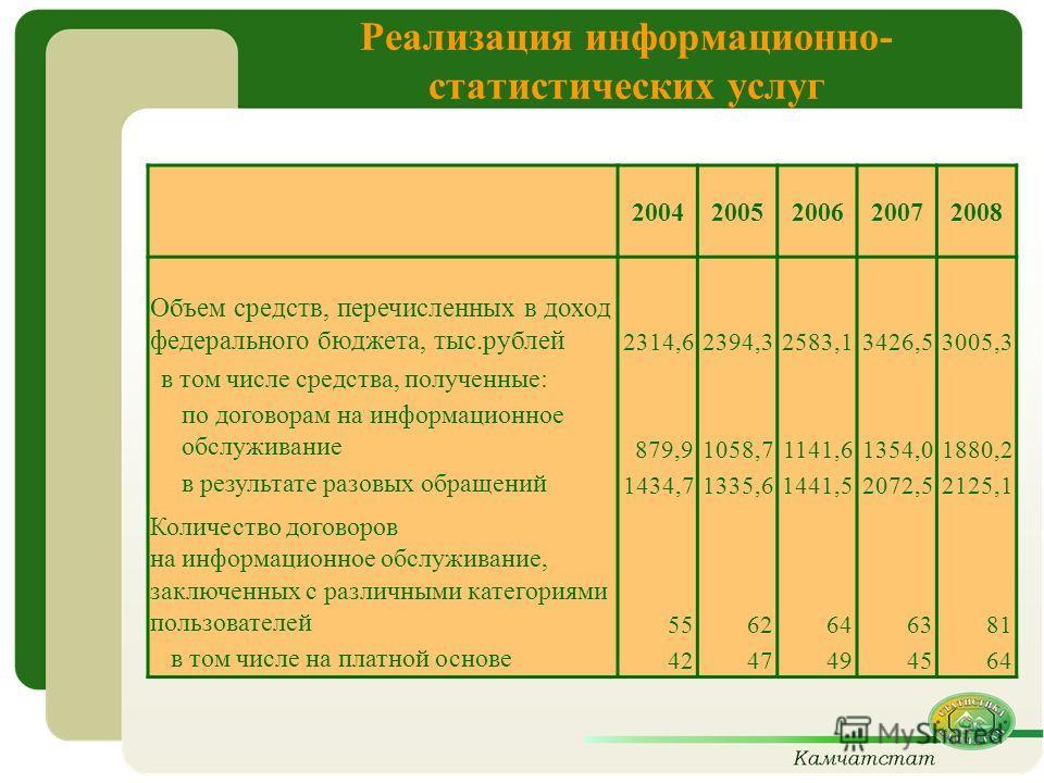 Реализация информационно- статистических услуг 20042005200620072008 Объем средств, перечисленных в доход федерального бюджета, тыс.рублей 2314,62394,32583,13426,53005,3 в том числе средства, полученные: по договорам на информационное обслуживание 879