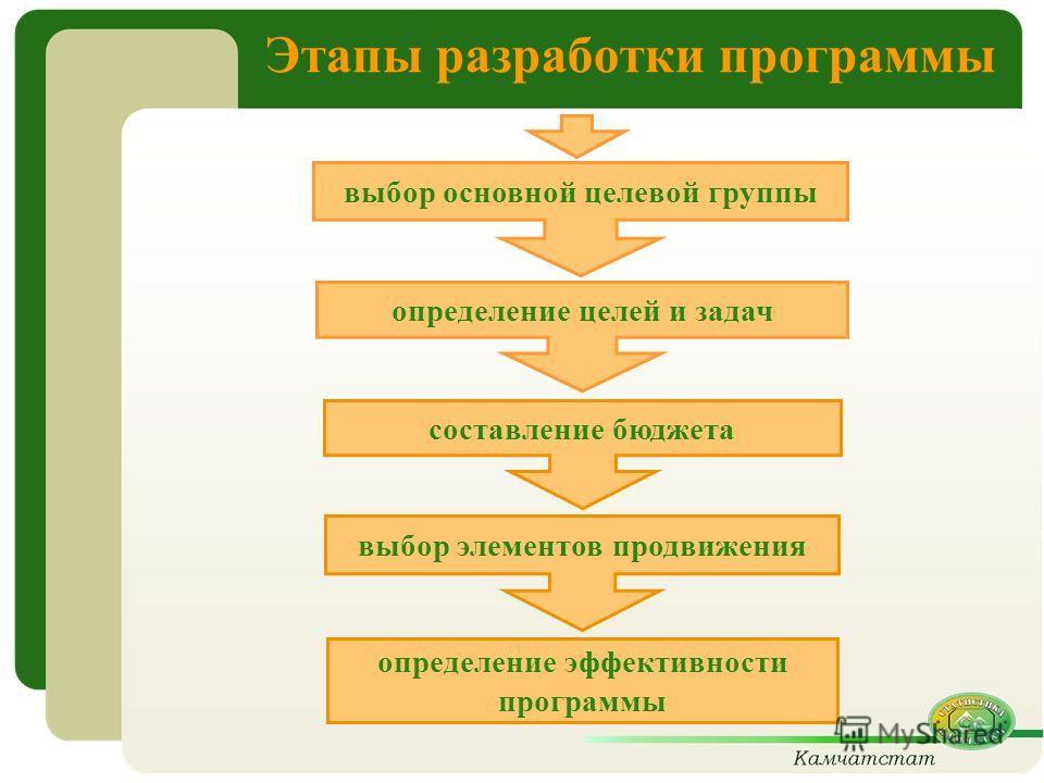 Этапы разработки программы выбор основной целевой группы определение целей и задач выбор элементов продвижения определение эффективности программы составление бюджета