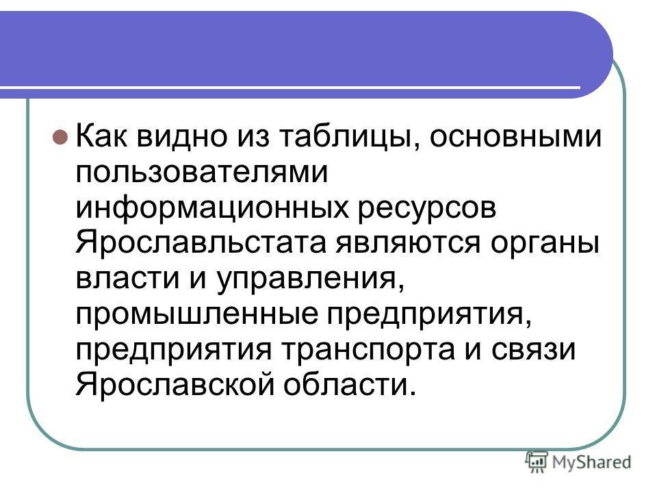 Как видно из таблицы, основными пользователями информационных ресурсов Ярославльстата являются органы власти и управления, промышленные предприятия, предприятия транспорта и связи Ярославской области.