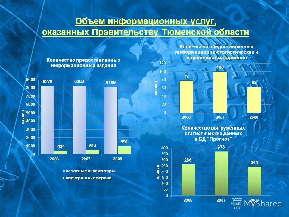 Объем информационных услуг, оказанных Правительству Тюменской области