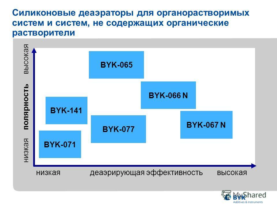 низкая полярность высокая BYK-071 низкая деаэрирующая эффективность высокая BYK-141 BYK-077 BYK-065 BYK-067 N BYK-066 N Силиконовые деаэраторы для органорастворимых систем и систем, не содержащих органические растворители