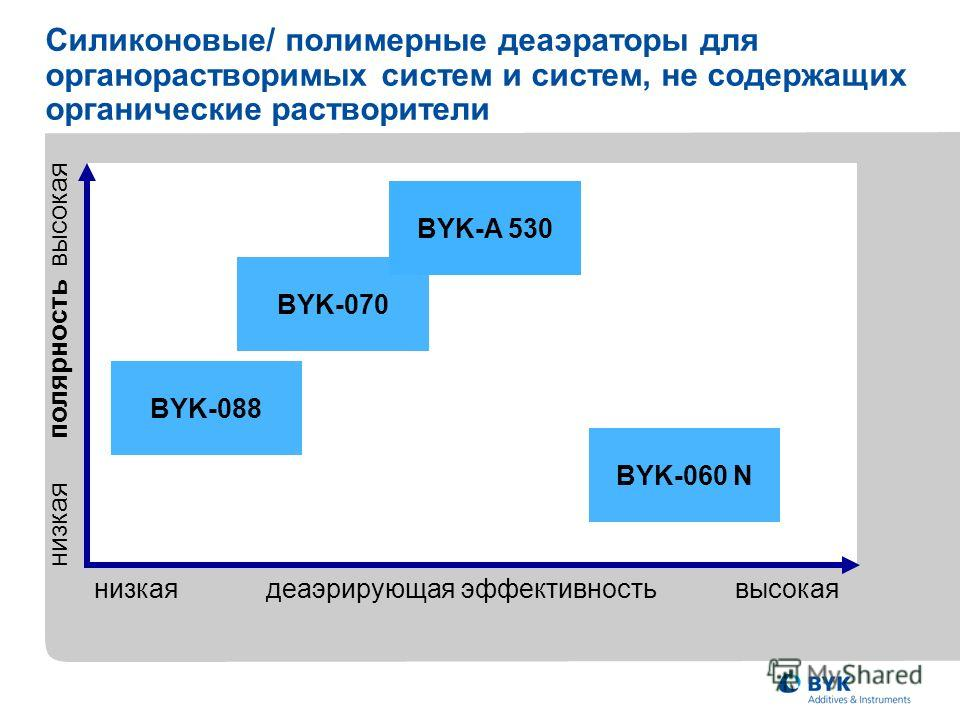 низкая деаэрирующая эффективность высокая низкая полярность высокая BYK-070 BYK-088 BYK-A 530 BYK-060 N Силиконовые/ полимерные деаэраторы для органорастворимых систем и систем, не содержащих органические растворители