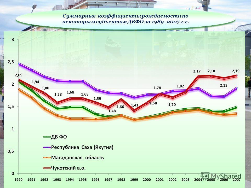 Суммарные коэффициенты рождаемости по некоторым субъектам ДВФО за 1989 -2007 г.г.