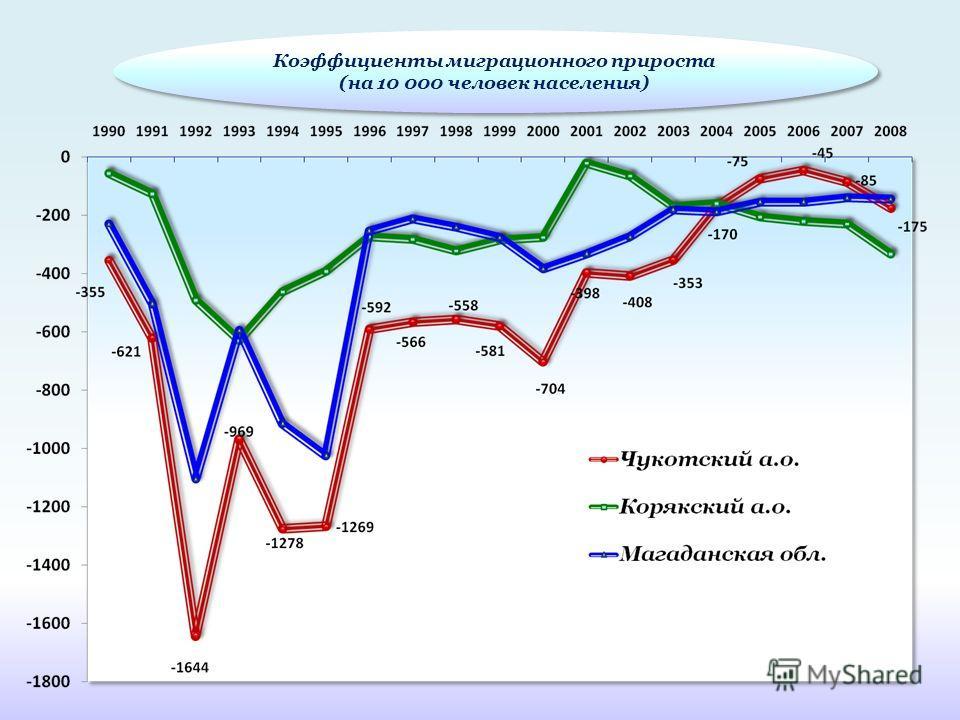 Коэффициенты миграционного прироста (на 10 000 человек населения) Коэффициенты миграционного прироста (на 10 000 человек населения)