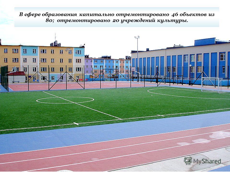 В сфере образования капитально отремонтировано 46 объектов из 80; отремонтировано 20 учреждений культуры.