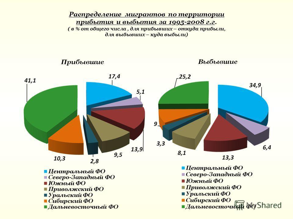 Распределение мигрантов по территории прибытия и выбытия за 1995-2008 г.г. ( в % от общего числа, для прибывших – откуда прибыли, для выбывших – куда выбыли)