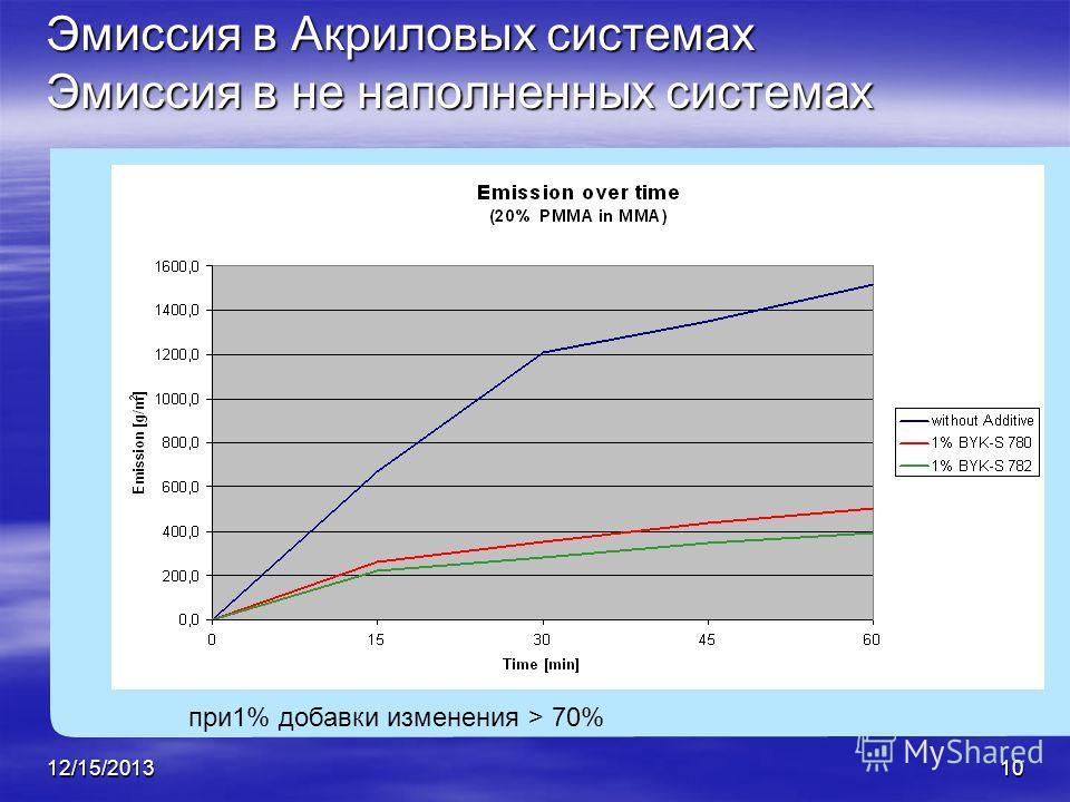 12/15/201310 при1% добавки изменения > 70% Эмиссия в Акриловых системах Эмиссия в не наполненных системах