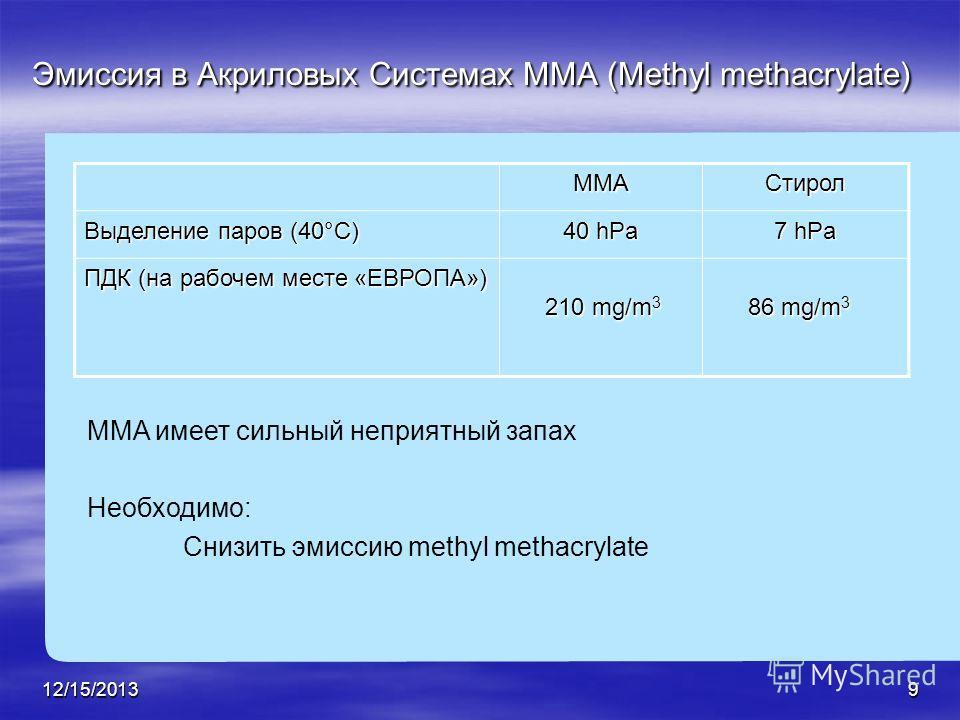 12/15/20139 Эмиссия в Акриловых Системах MMA (Methyl methacrylate) MMA имеет сильный неприятный запах Необходимо: Снизить эмиссию methyl methacrylate MMAСтирол Выделение паров (40°C) 40 hPa 7 hPa ПДК (на рабочем месте «ЕВРОПА») 210 mg/m 3 86 mg/m 3