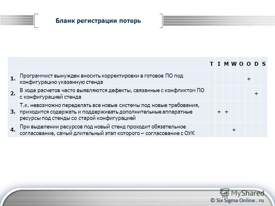 © Six Sigma Online. ru Бланк регистрации потерь Формирование группы участников Контроль за прохождением тренинга до конца Координирование действий участников TIMWOODS 1. Программист вынужден вносить корректировки в готовое ПО под конфигурацию указанн