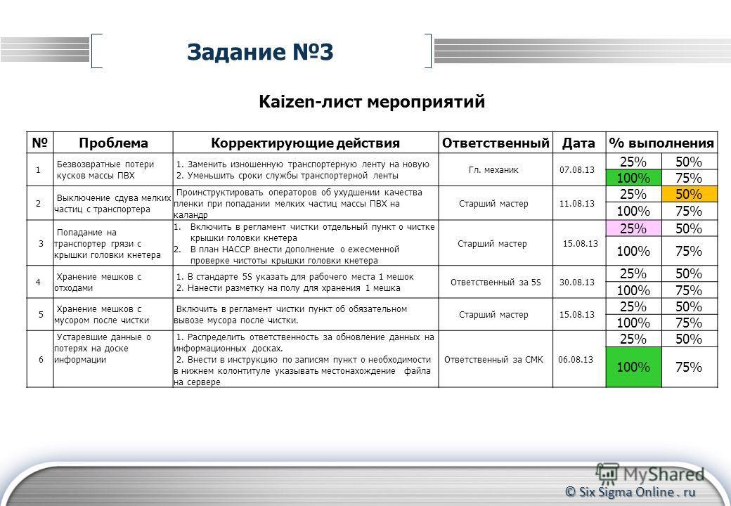 © Six Sigma Online. ru Задание 3 Kaizen-лист мероприятий ПроблемаКорректирующие действияОтветственныйДата% выполнения 1 Безвозвратные потери кусков массы ПВХ 1. Заменить изношенную транспортерную ленту на новую 2. Уменьшить сроки службы транспортерно