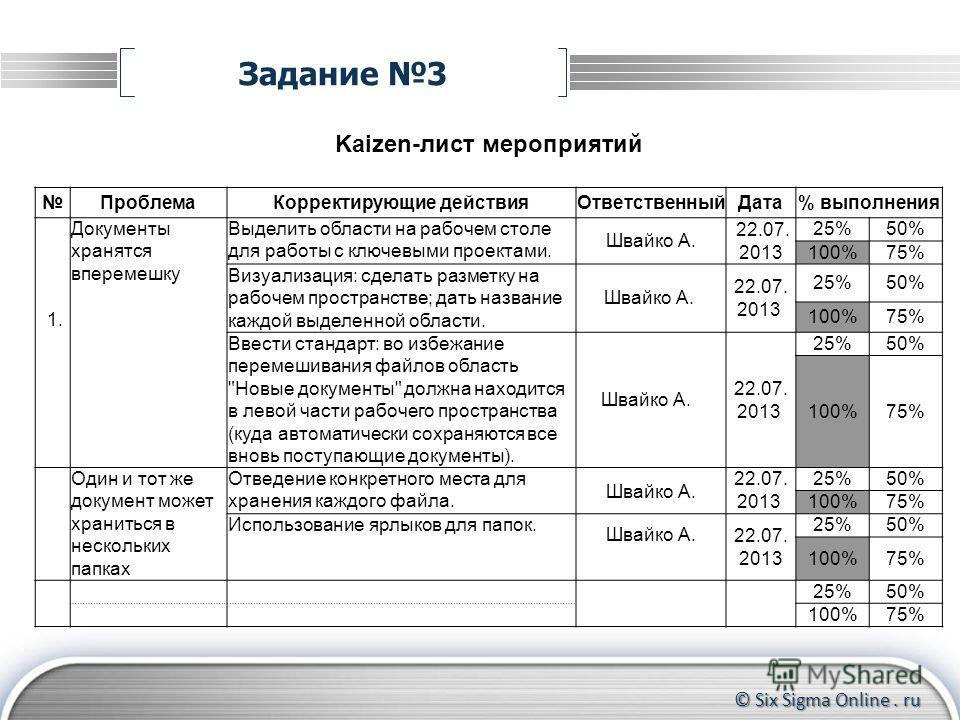 © Six Sigma Online. ru Задание 3 Kaizen-лист мероприятий ПроблемаКорректирующие действияОтветственныйДата% выполнения 1. Документы хранятся вперемешку Выделить области на рабочем столе для работы с ключевыми проектами. Швайко А. 22.07. 2013 25%50% 10