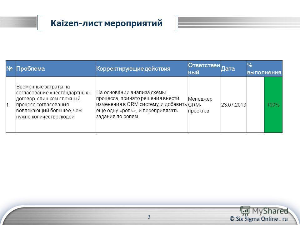 © Six Sigma Online. ru Kaizen-лист мероприятий 3 ПроблемаКорректирующие действия Ответствен ный Дата % выполнения 1 Временные затраты на согласование «нестандартных» договор, слишком сложный процесс согласования, вовлекающий большее, чем нужно количе