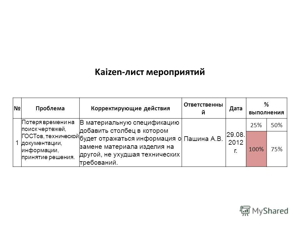 Kaizen-лист мероприятий ПроблемаКорректирующие действия Ответственны й Дата % выполнения 1 Потеря времени на поиск чертежей, ГОСТов, технической документации, информации, принятие решения. В материальную спецификацию добавить столбец в котором будет