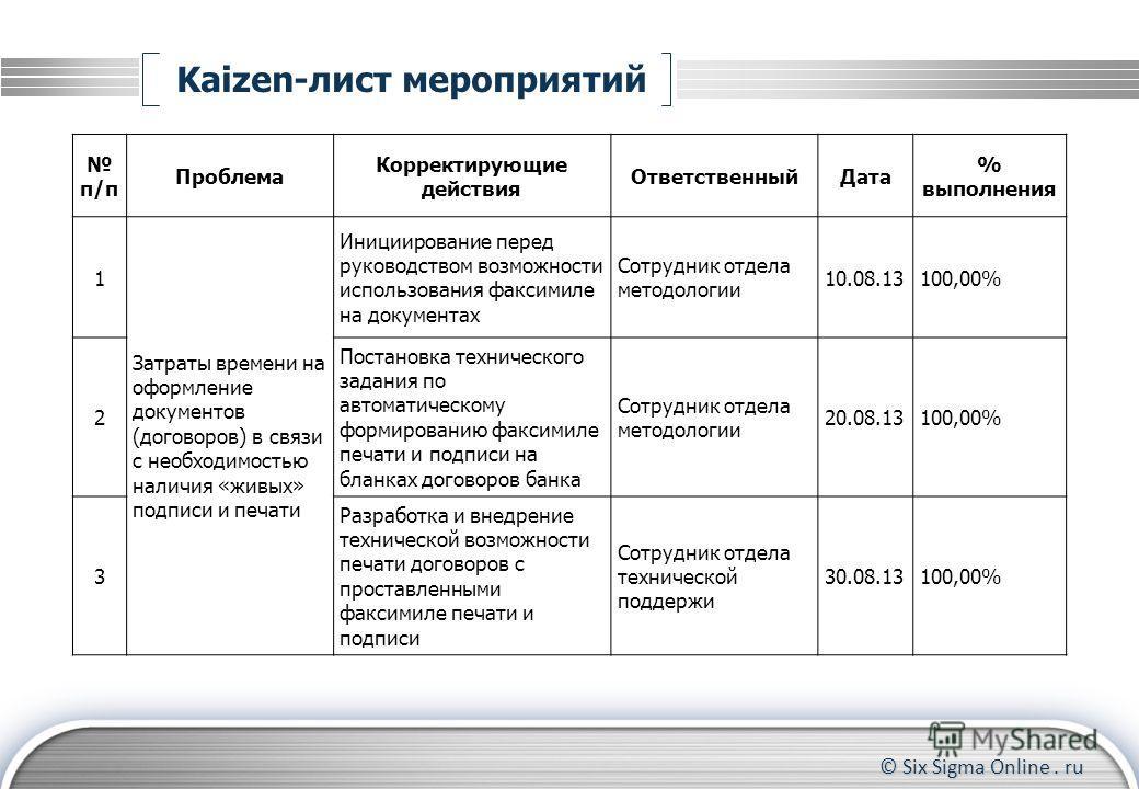 © Six Sigma Online. ru Kaizen-лист мероприятий п/п Проблема Корректирующие действия ОтветственныйДата % выполнения 1 Затраты времени на оформление документов (договоров) в связи с необходимостью наличия «живых» подписи и печати Инициирование перед ру