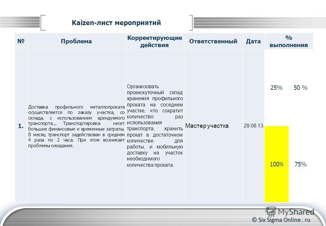 © Six Sigma Online. ru Kaizen-лист мероприятий Формирование группы участников Контроль за прохождением тренинга до конца Координирование действий участников Проблема Корректирующие действия ОтветственныйДата % выполнения 1. Доставка профильного метал