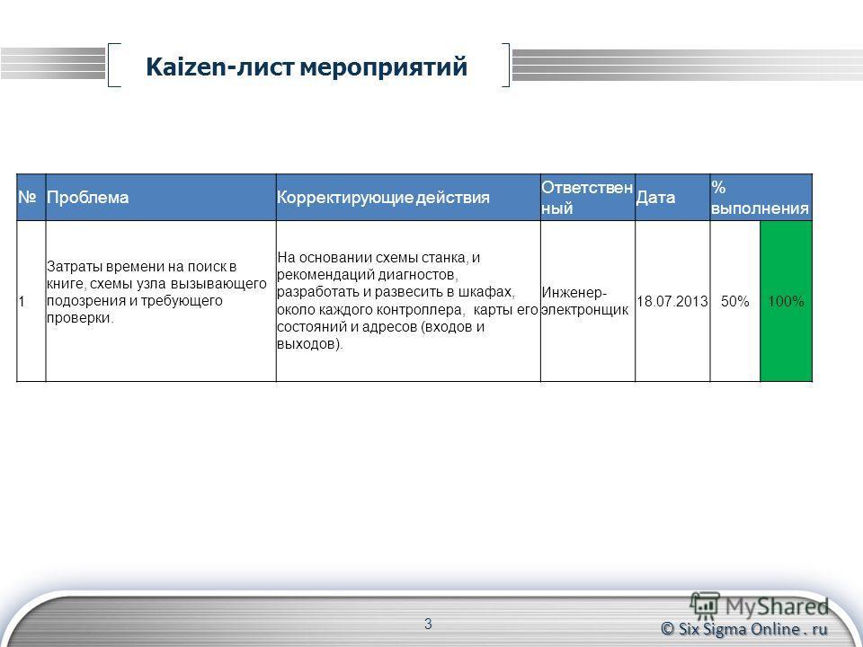 © Six Sigma Online. ru Kaizen-лист мероприятий 3 ПроблемаКорректирующие действия Ответствен ный Дата % выполнения 1 Затраты времени на поиск в книге, схемы узла вызывающего подозрения и требующего проверки. На основании схемы станка, и рекомендаций д