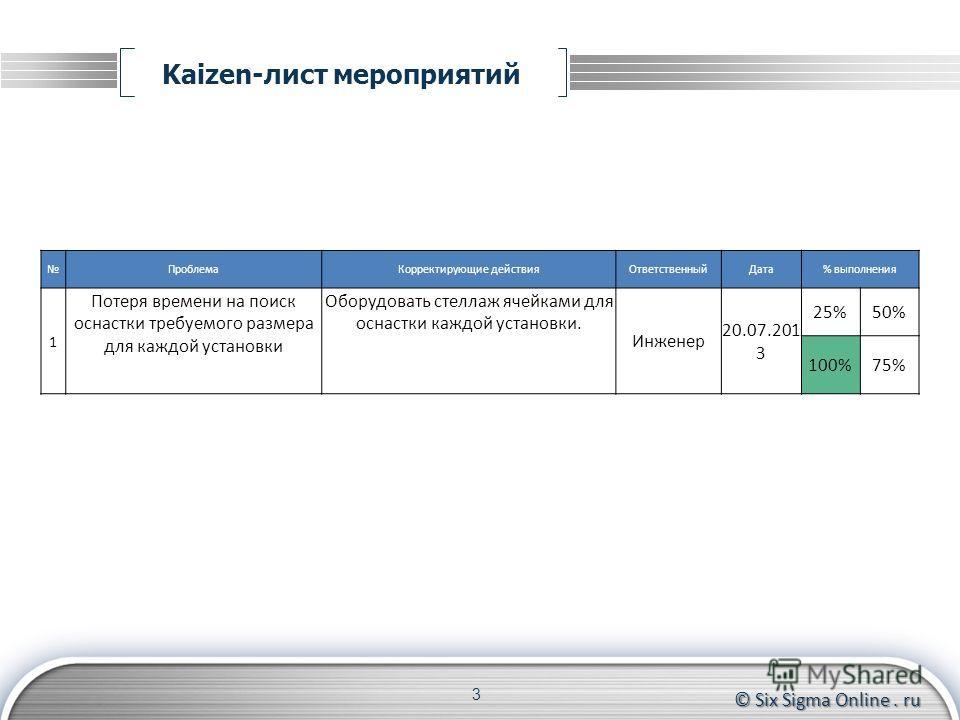 © Six Sigma Online. ru Kaizen-лист мероприятий 3 ПроблемаКорректирующие действияОтветственныйДата% выполнения 1 Потеря времени на поиск оснастки требуемого размера для каждой установки Оборудовать стеллаж ячейками для оснастки каждой установки. Инжен