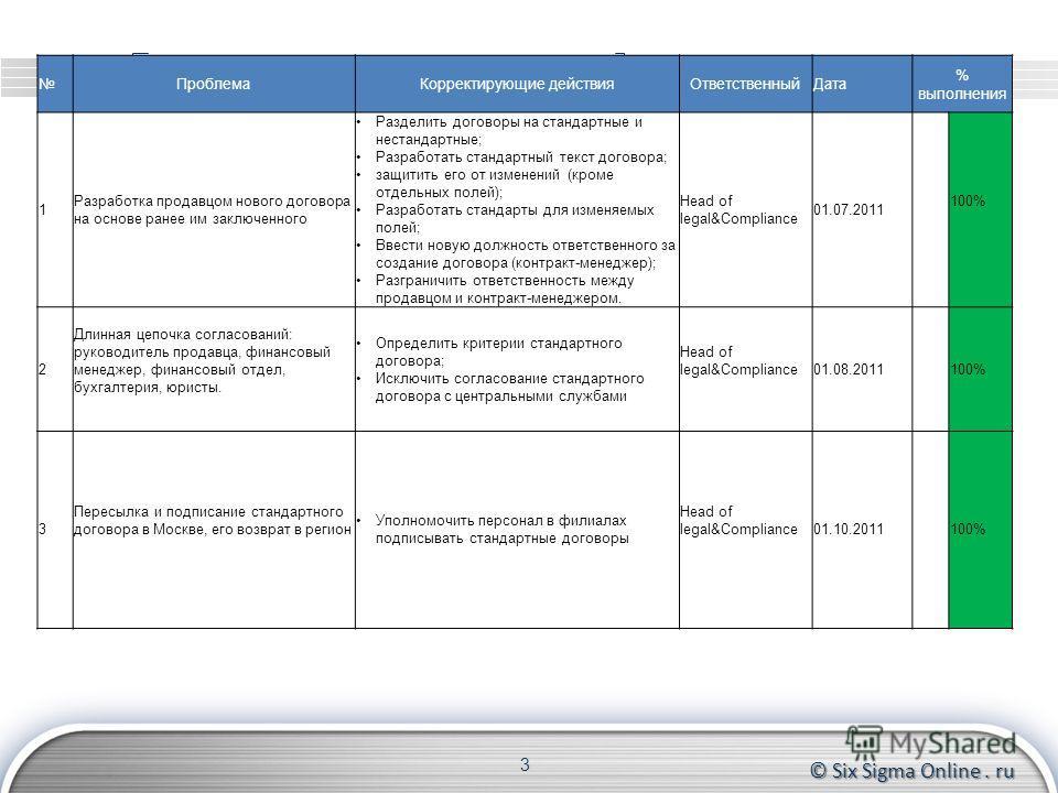 © Six Sigma Online. ru Kaizen-лист мероприятий 3 ПроблемаКорректирующие действияОтветственныйДата % выполнения 1 Разработка продавцом нового договора на основе ранее им заключенного Разделить договоры на стандартные и нестандартные; Разработать станд
