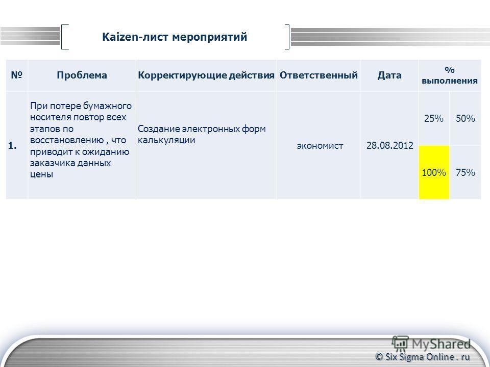 © Six Sigma Online. ru Kaizen-лист мероприятий Формирование группы участников Контроль за прохождением тренинга до конца Координирование действий участников ПроблемаКорректирующие действияОтветственныйДата % выполнения 1. При потере бумажного носител