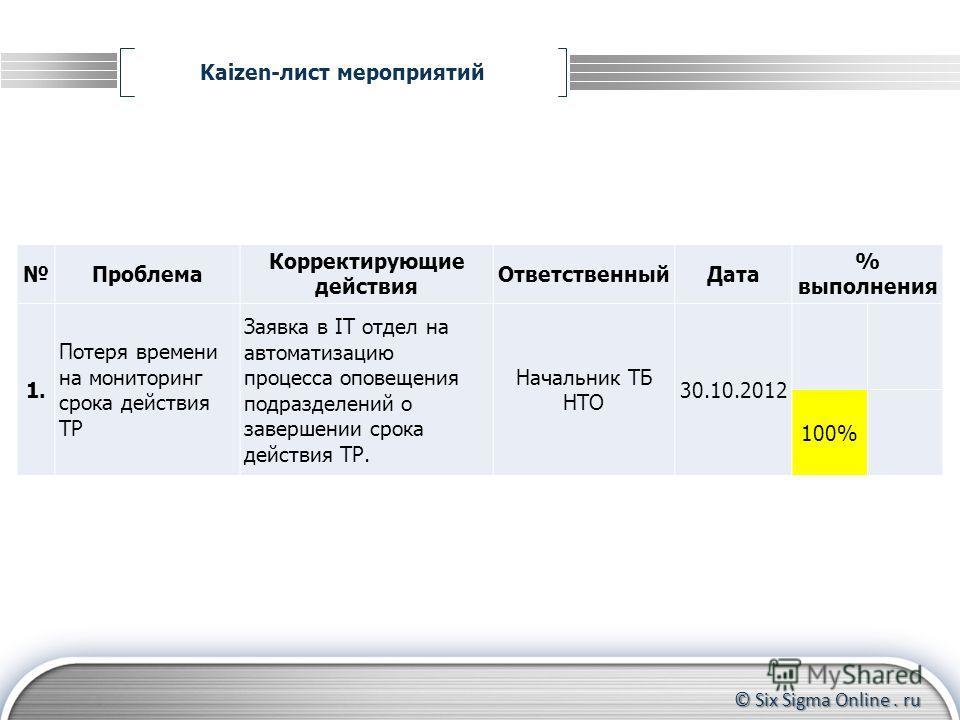 © Six Sigma Online. ru Kaizen-лист мероприятий Формирование группы участников Контроль за прохождением тренинга до конца Координирование действий участников Проблема Корректирующие действия ОтветственныйДата % выполнения 1. Потеря времени на монитори