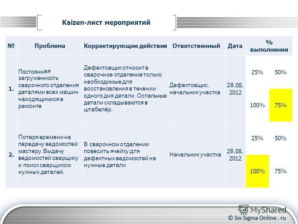 © Six Sigma Online. ru Kaizen-лист мероприятий Формирование группы участников Контроль за прохождением тренинга до конца Координирование действий участников ПроблемаКорректирующие действияОтветственныйДата % выполнения 1. Постоянн ая загруженность св