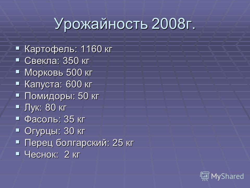 Урожайность 2008г. Картофель: 1160 кг Картофель: 1160 кг Свекла: 350 кг Свекла: 350 кг Морковь 500 кг Морковь 500 кг Капуста: 600 кг Капуста: 600 кг Помидоры: 50 кг Помидоры: 50 кг Лук: 80 кг Лук: 80 кг Фасоль: 35 кг Фасоль: 35 кг Огурцы: 30 кг Огурц