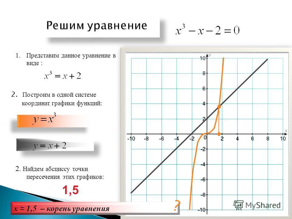 1.Построим графики функций: 2. Графики этих функций пересекаются в одной точке А. А 3. Абсцисса точки пересечения функций: –корень уравнения 2
