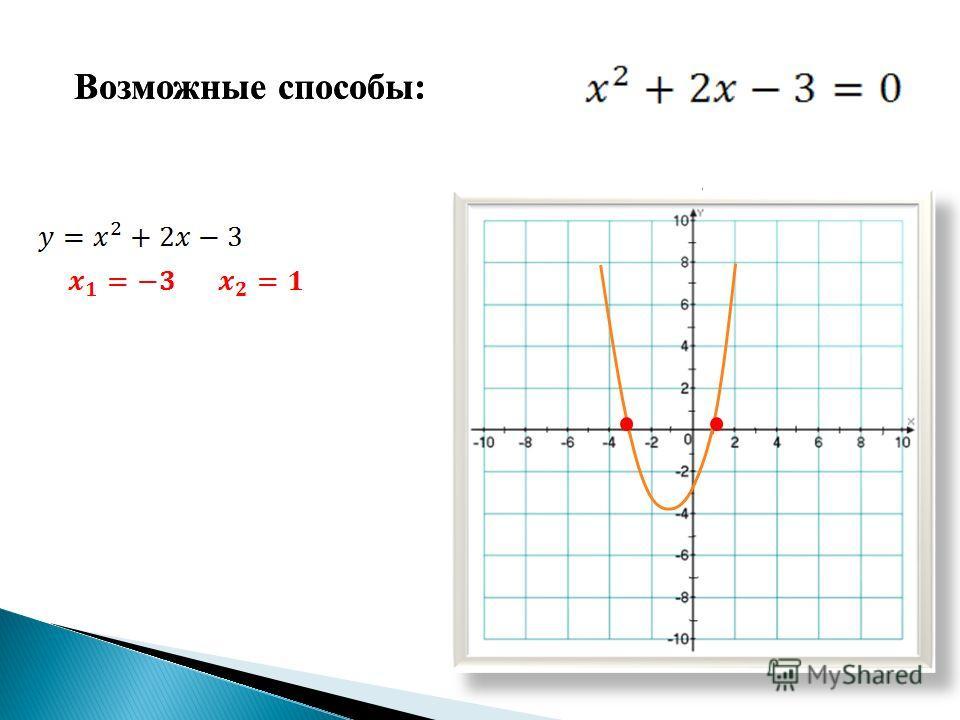 Здесь уравнение вас ждет, Его решим самостоятельно! Кто больше способов графических найдет- ПЯТЁРКА будет обязательно!