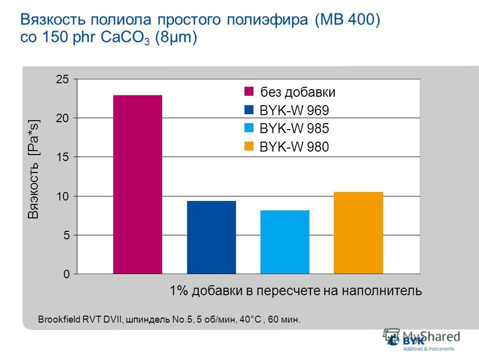 Flow behaviour of a PUR RIM Formulation 1% добавки в пересчете на наполнитель Brookfield RVT DVII, шпиндель No.5, 5 об/мин, 40°C, 60 мин. Вяэкость [Pa*s] Вязкость полиола простого полиэфира (MВ 400) со 150 phr CaCO 3 (8µm) 0 5 10 15 20 25 без добавки